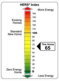 Sample HERS Index measurement